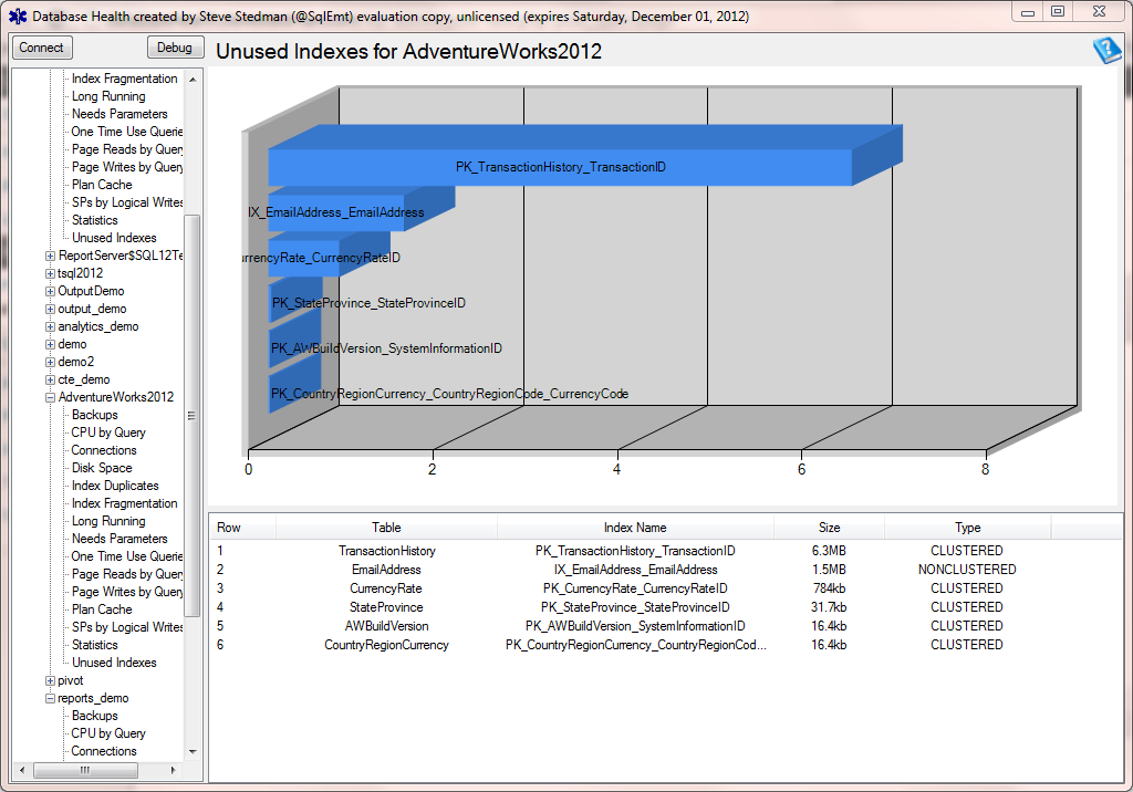 SQL Server unused indexes report
